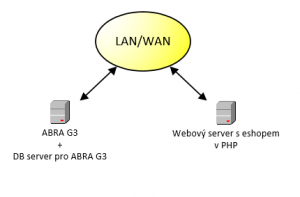 spojeni_ABRA_G3_eshop_PHP